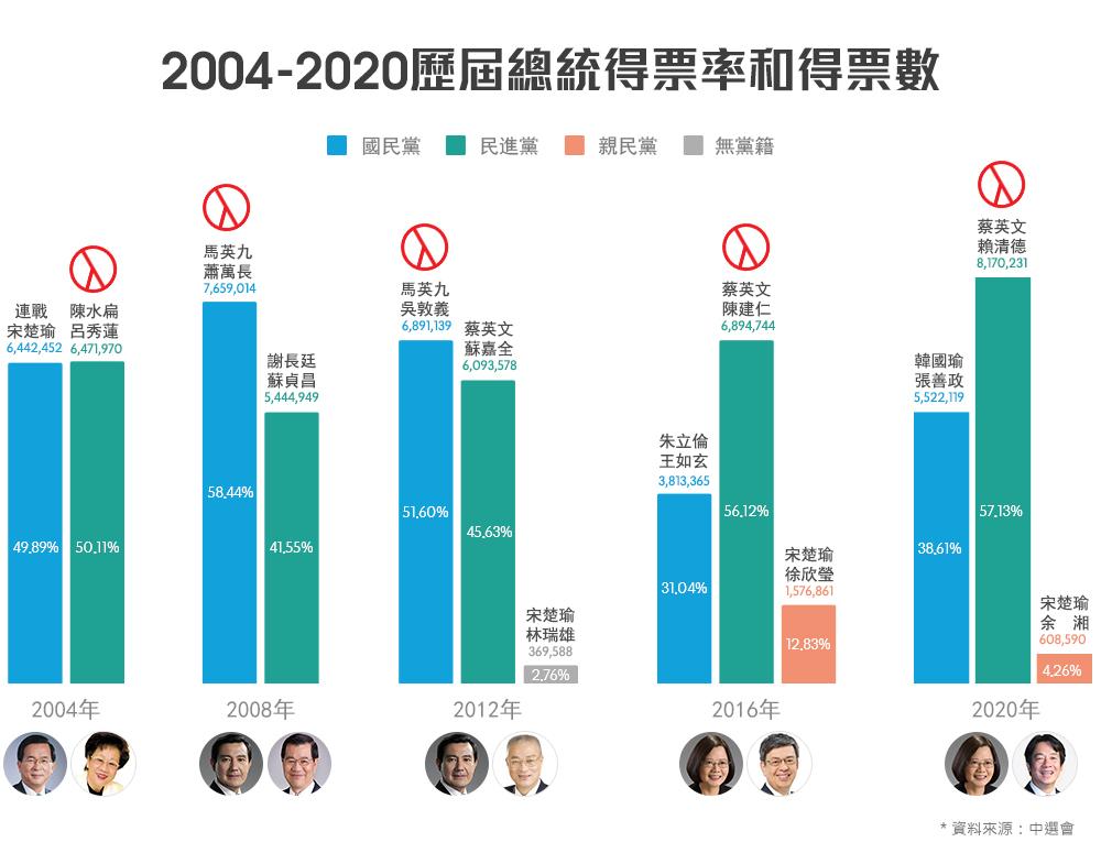 2014-2020歷屆總統得票率與得票數