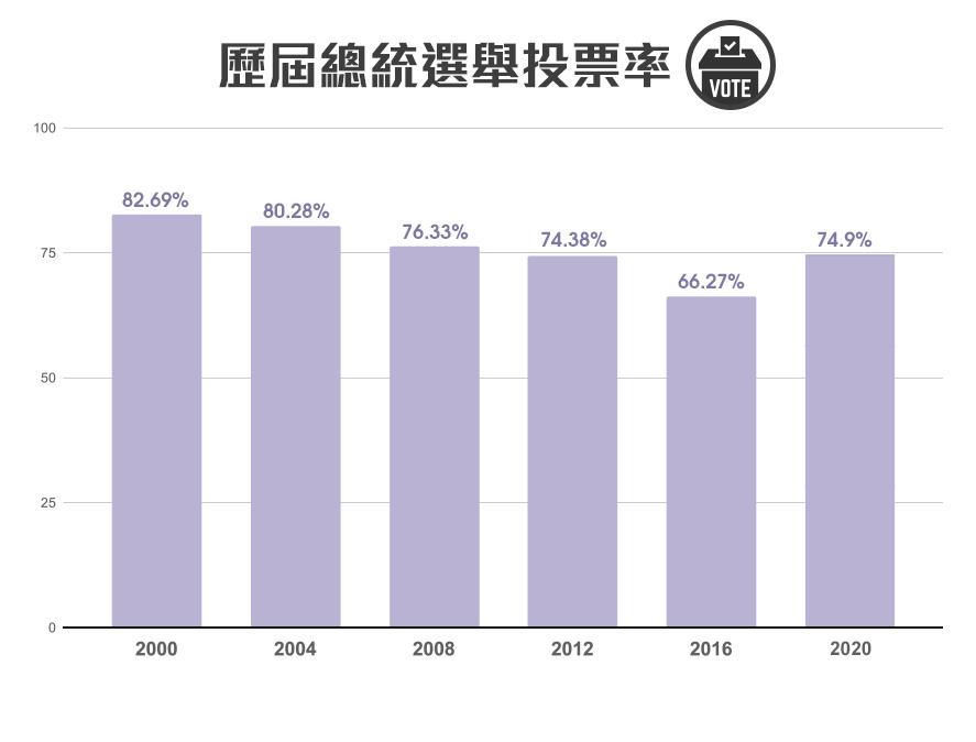 歷屆總統選舉投票率