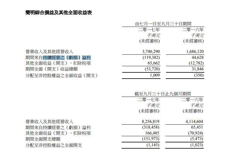 富智康第3季淨利 盈轉虧1.2億美元