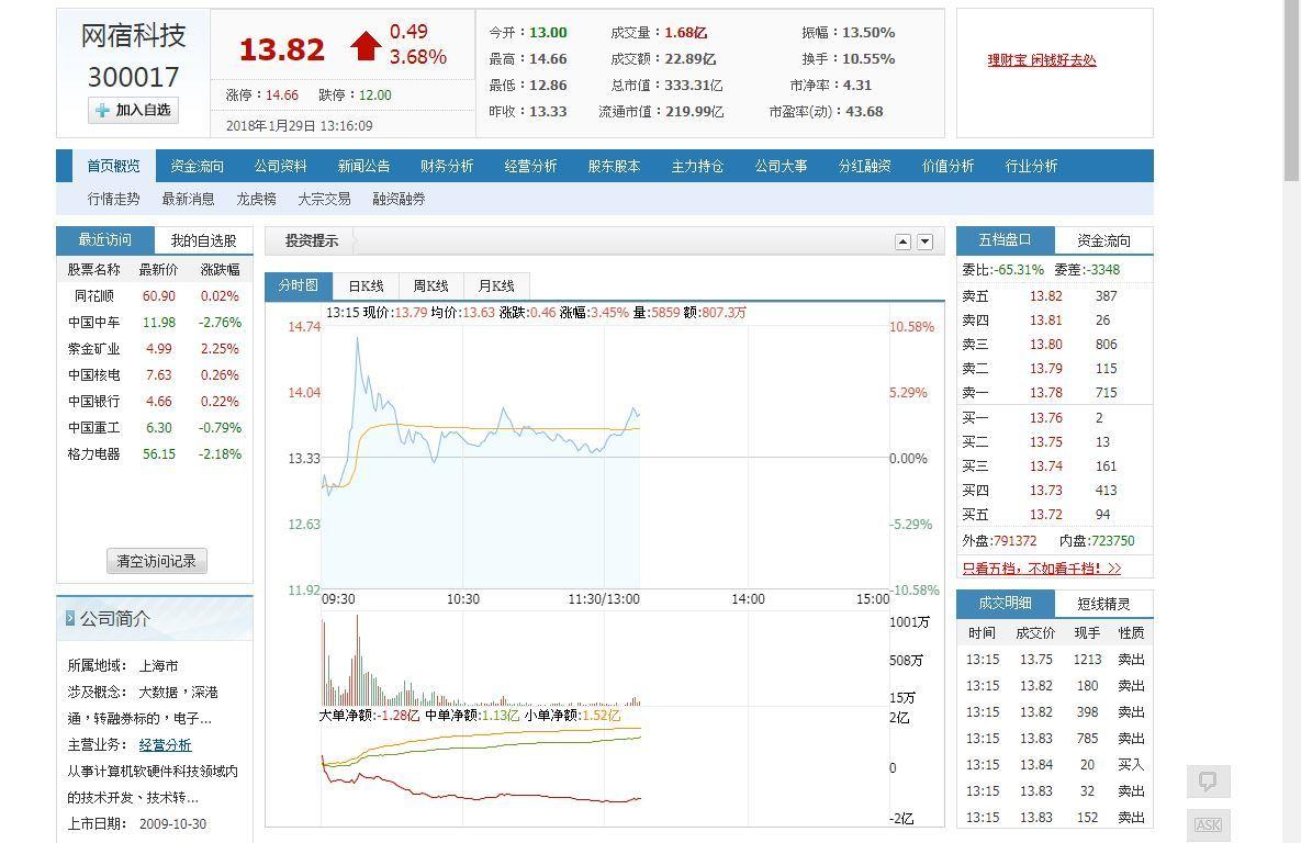 否認騰訊人民幣30億元入股 網宿復牌一度漲逾9%