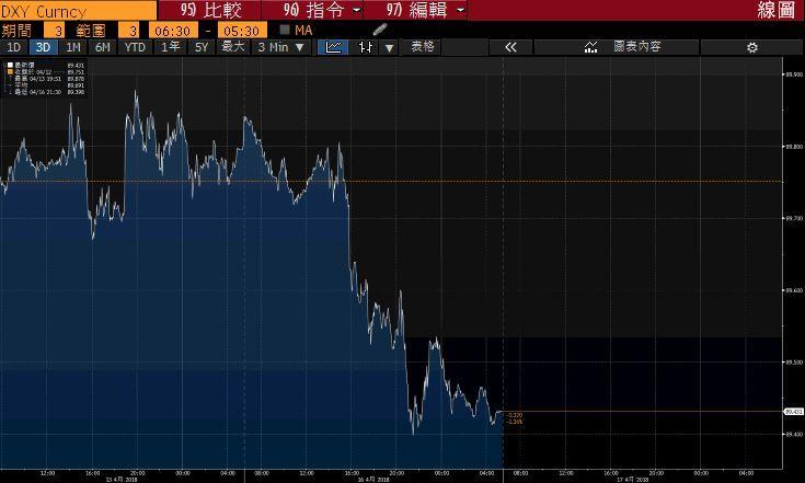 川普突砲轟中國玩人民幣貶值 預告本周又有動作?