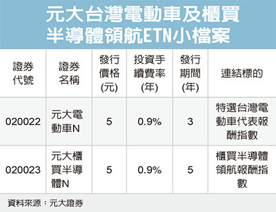 元大兩檔etn商品今掛牌 市場焦點 證券 經濟日報