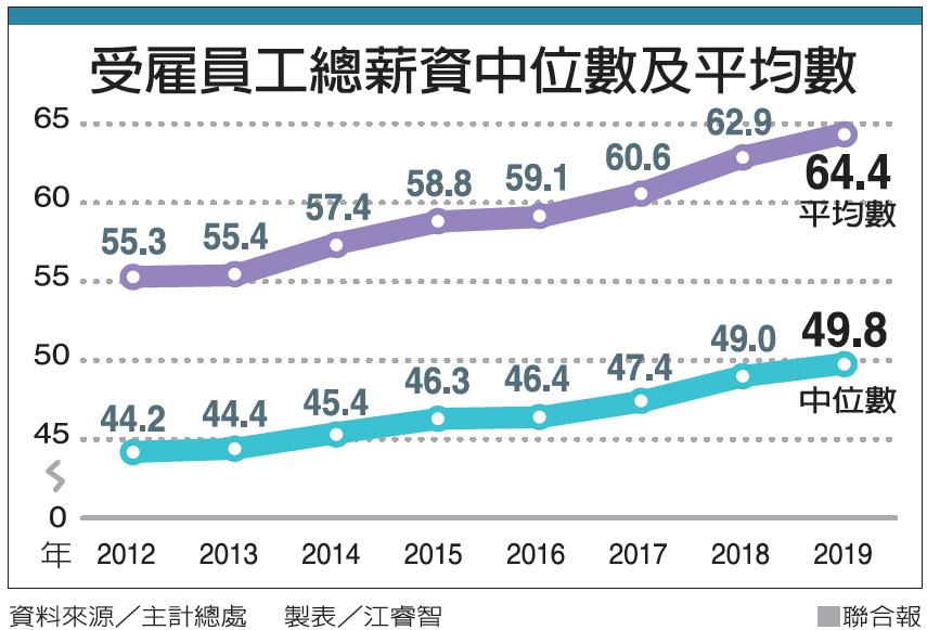 [新聞] 半數受雇者年薪不到50萬 中產與極高薪族