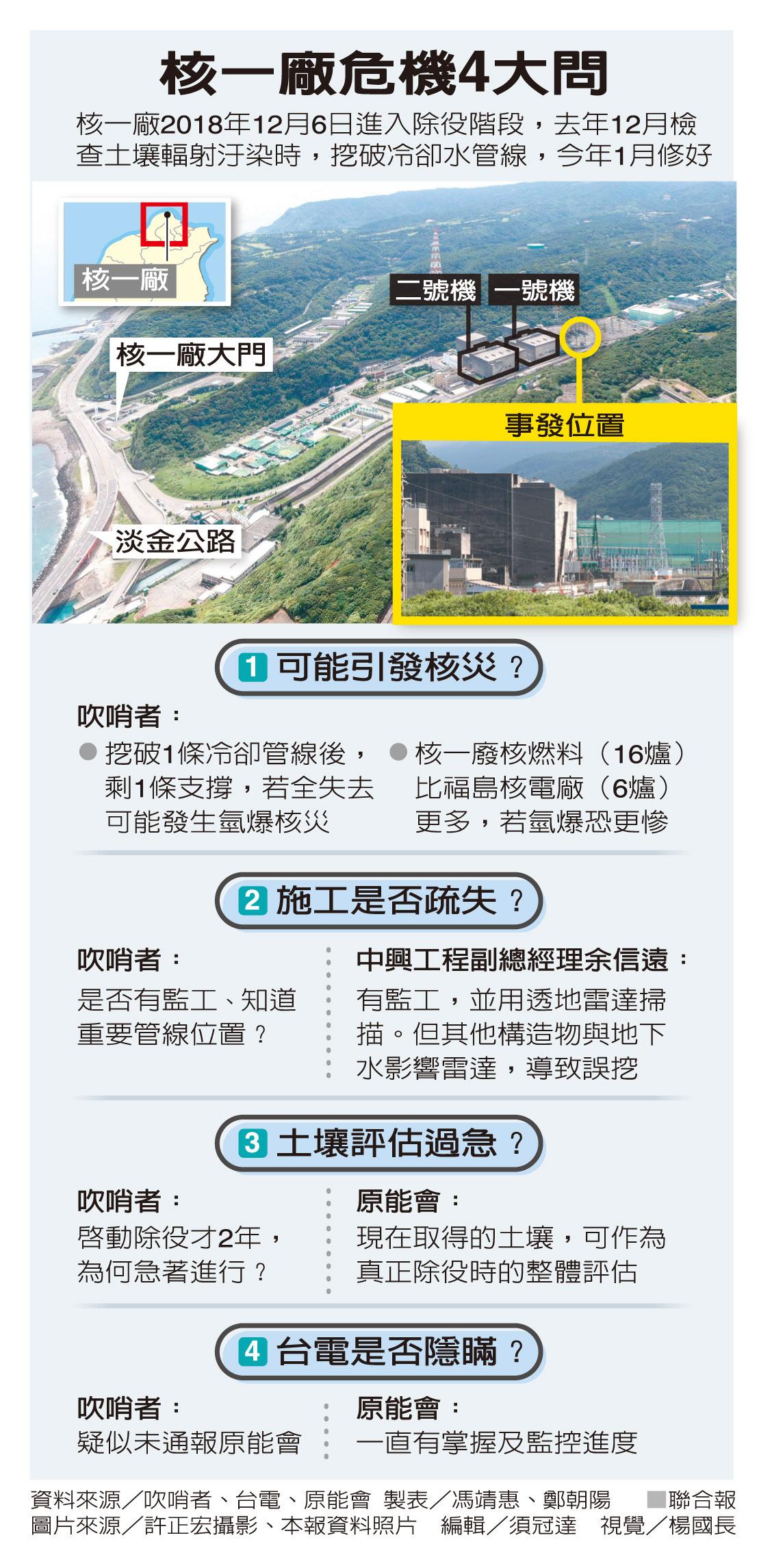 [新聞] 核一廠去年底挖破冷卻水管 陷核災風險