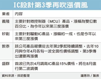 [新聞] IC設計業 下季又要漲價