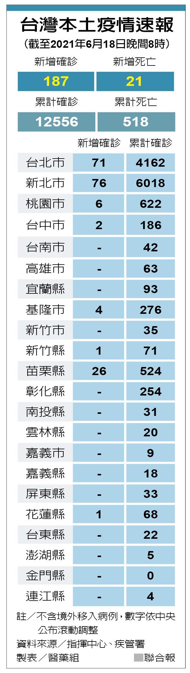 [新聞] 單日新增21死 張上淳:肥胖是重症高風險