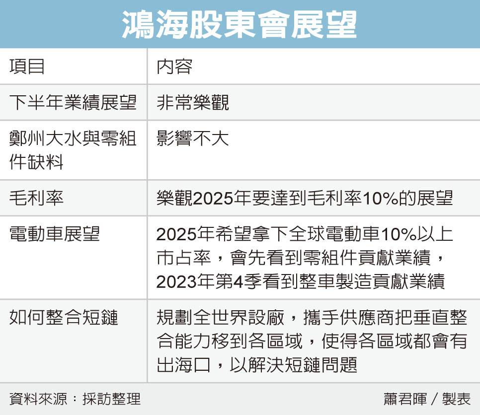 [新聞] 劉揚偉:鴻海下半年非常樂觀