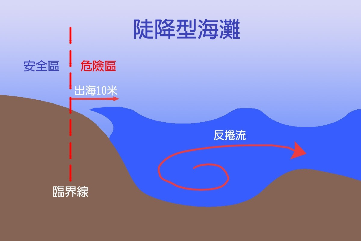神秘海灘屬於陡降型海灘,海灣呈倒勾型。