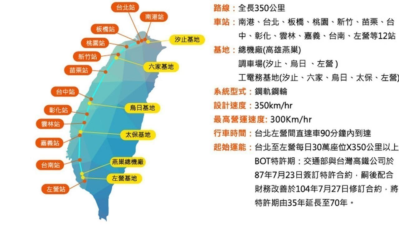 台灣高鐵沿線站別與基地。圖/ 擷自高鐵局網站