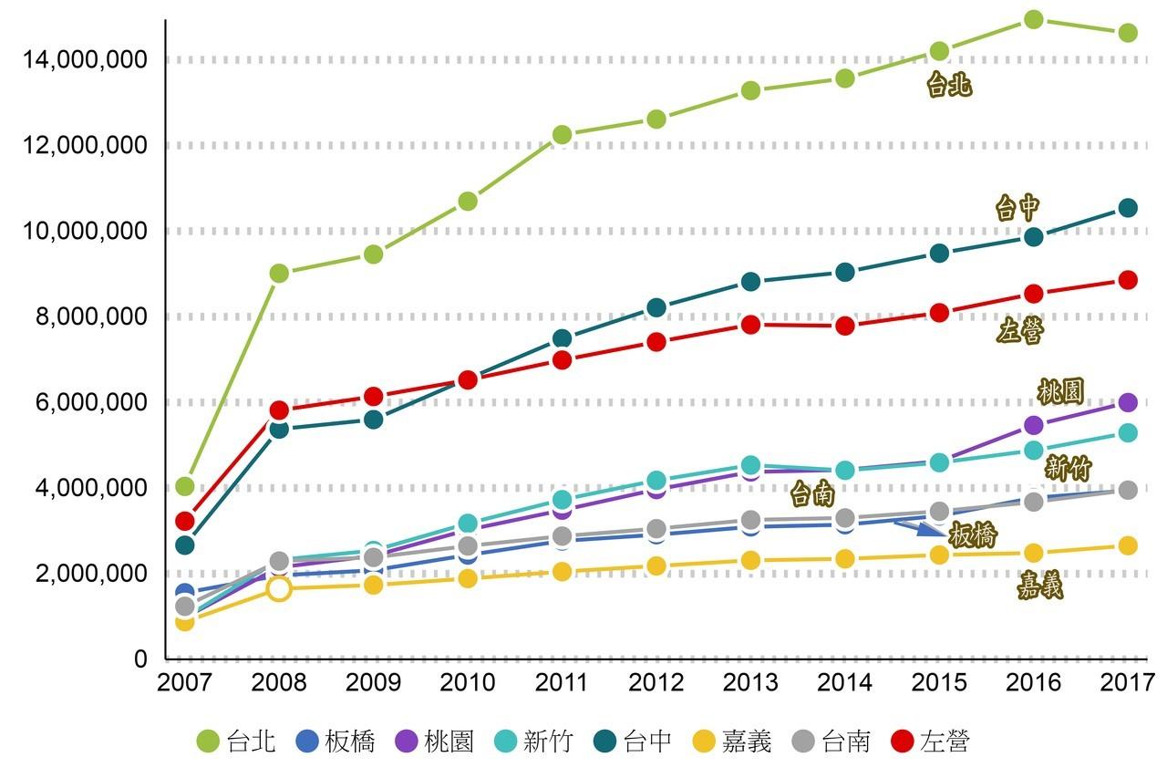高鐵各站旅客人數。圖/聯合新聞網製