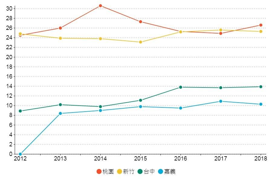 2012-2018年高鐵各站房價變化。圖/聯合新聞網製