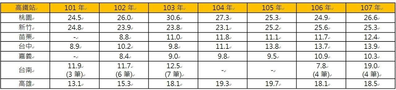 2012-2018年高鐵各站房價變化,單位:萬元/坪。永慶房產集團彙整