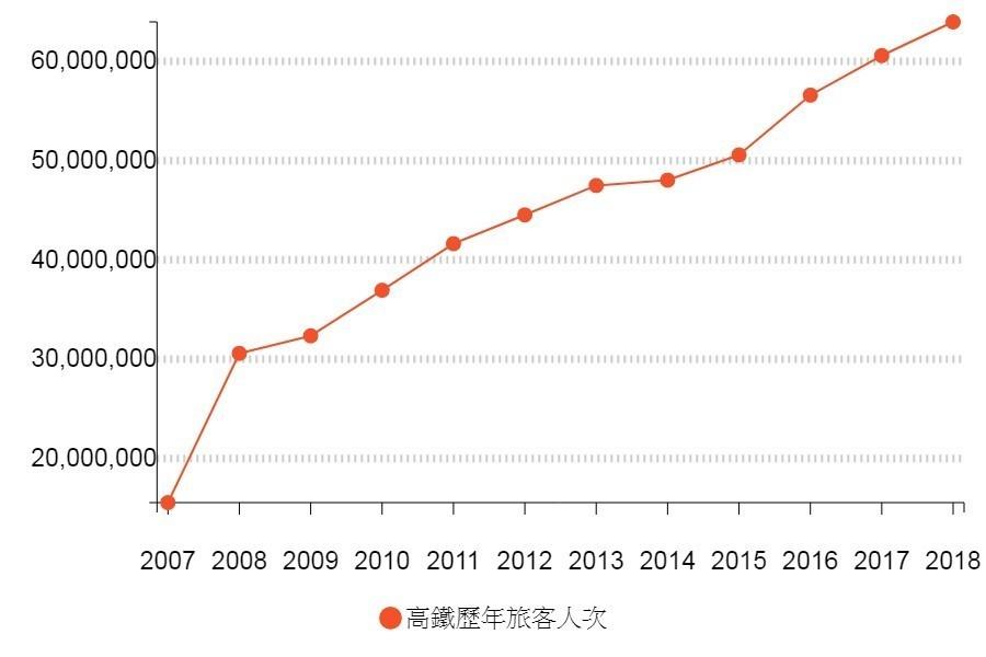 高鐵歷年旅客人數。圖/聯合新聞網製