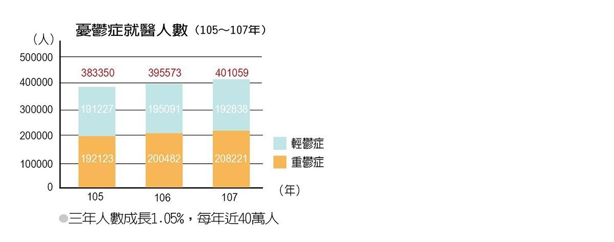 憂鬱症就醫人數(105~107年)。圖╱健保署提供