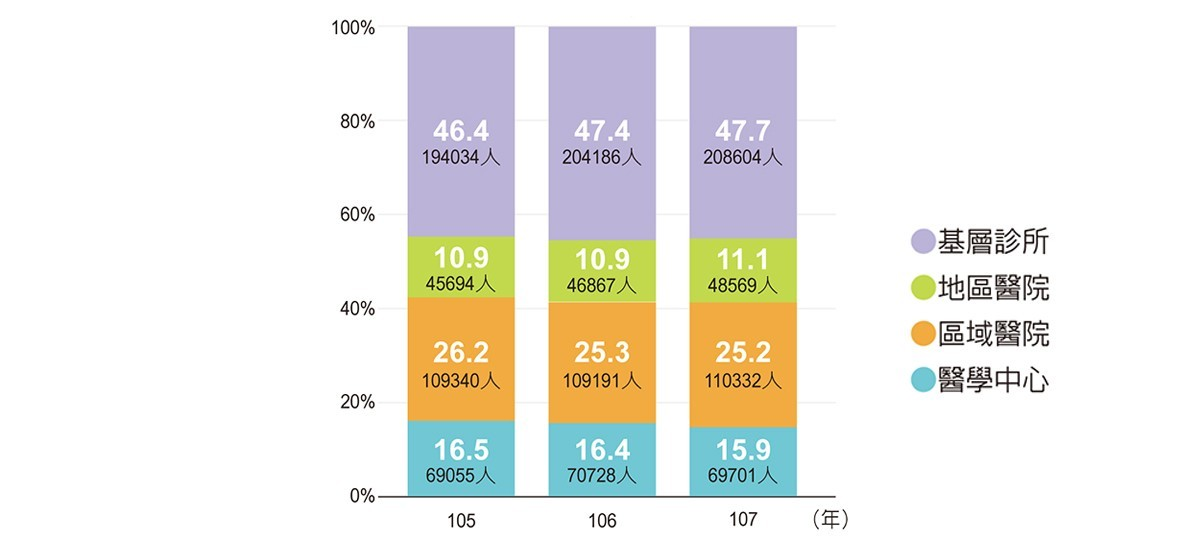 憂鬱症的就醫級趨勢與分布(105~107年)。