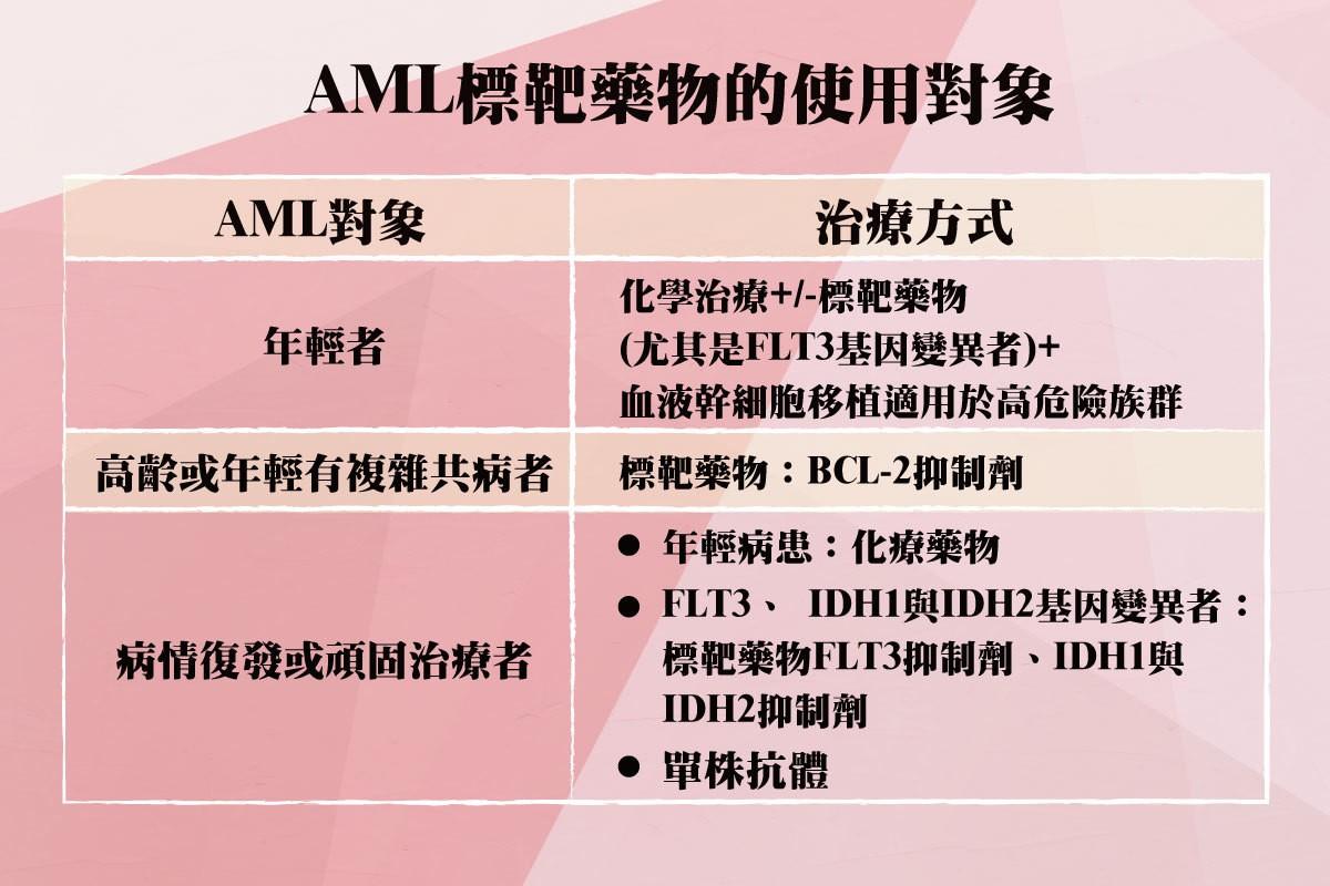 資料來源:中華民國血液病學會副秘書長侯信安