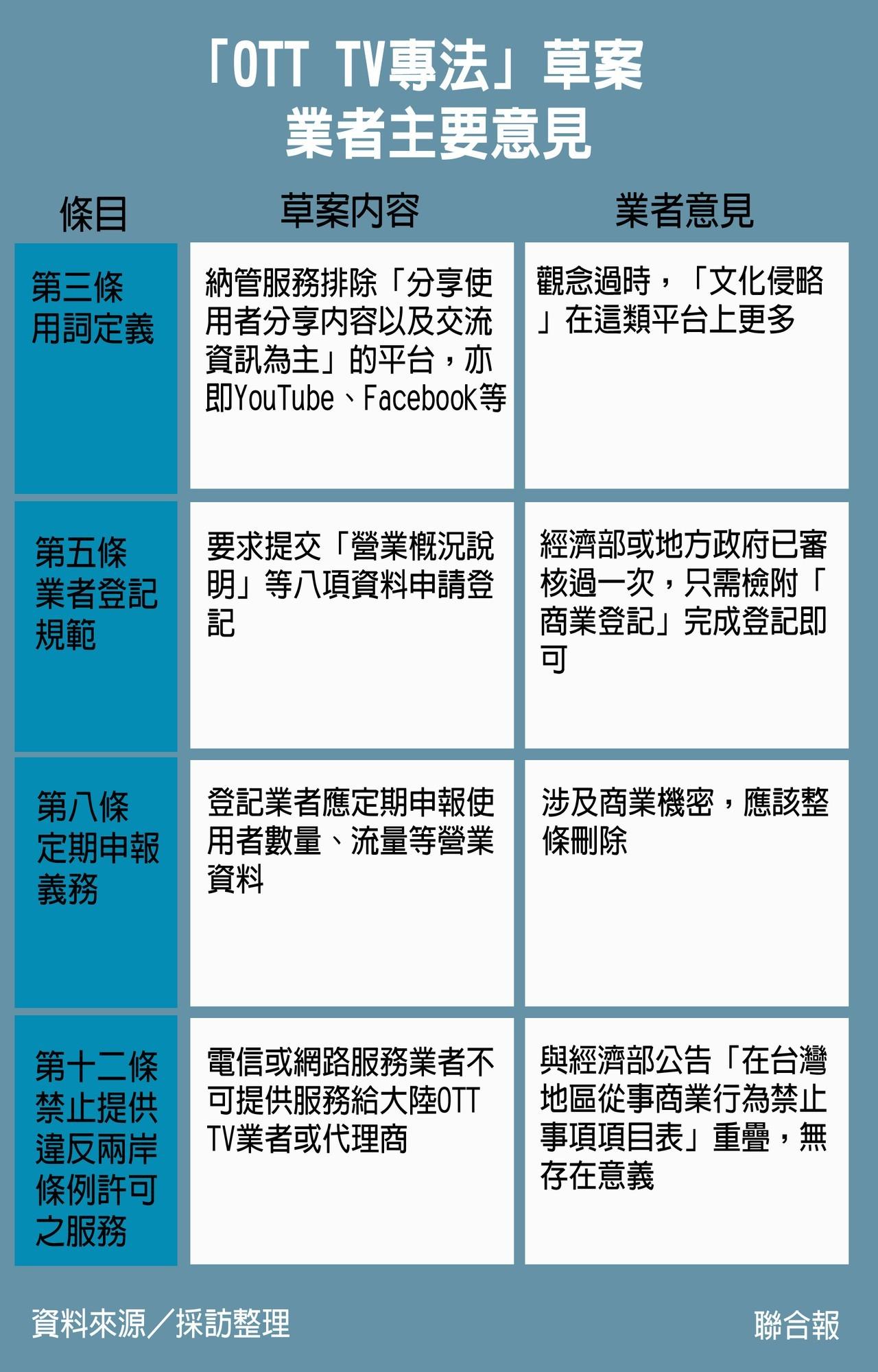 「OTT TV專法」草案 業者主要意見。資料來源/採訪整理