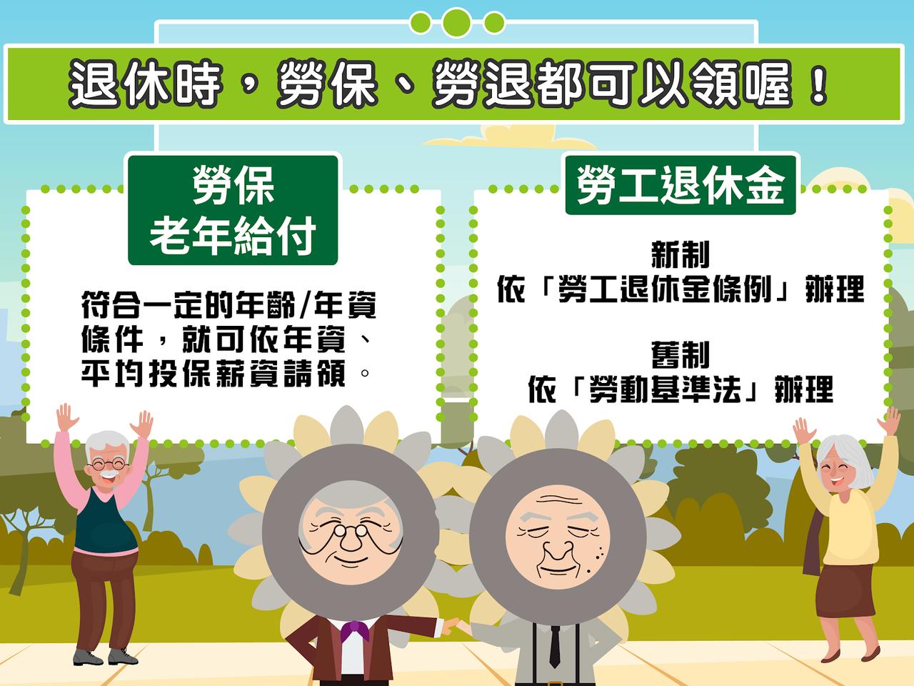 符合一定年齡、年資,就可依年資、平均投保薪資請領勞保老年給付。圖/勞工保險局網站