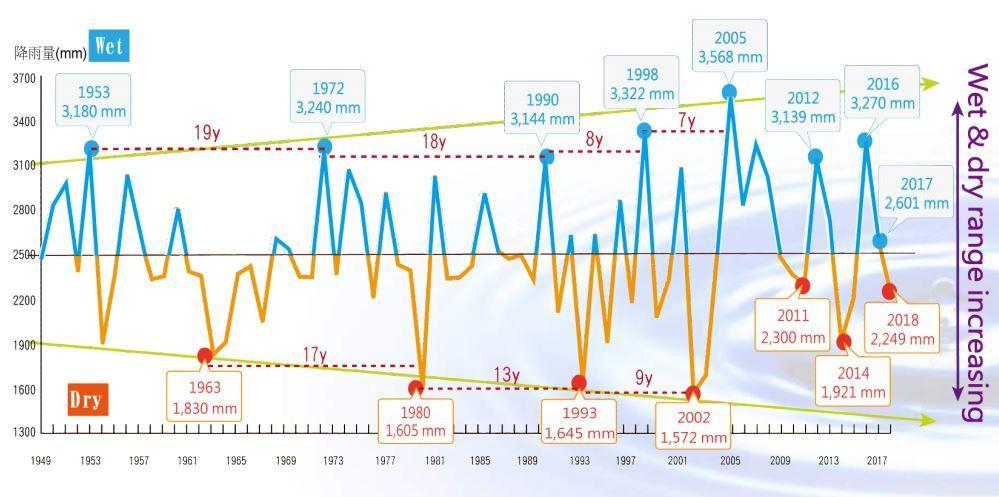 圖一為台灣豐枯年雨量紀錄。圖/水利署