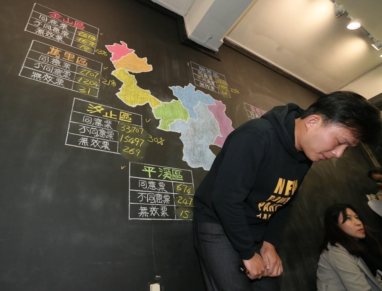時代力量立委黃國昌罷免案 未通過